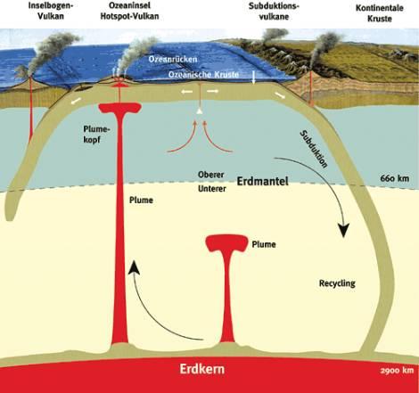 ozeanische kruste und kontinentale kruste
